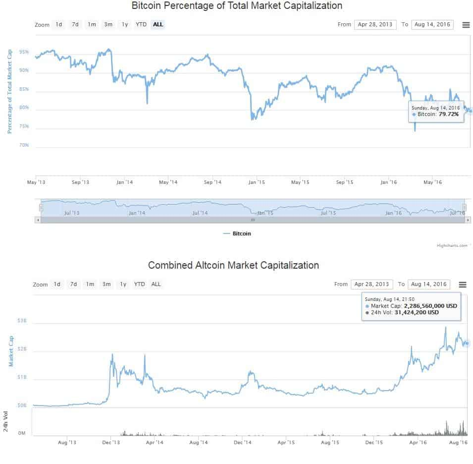 Pectencage of Bitcoin over Altcoins and Alt Market Cap