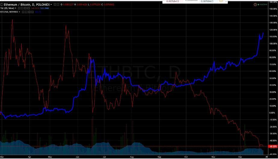 Inverse correlation Etherum and Bitcoin