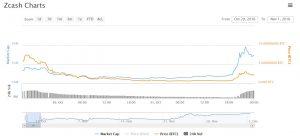 Zcash price vs marketcap (source: Coinmarketcap.com)