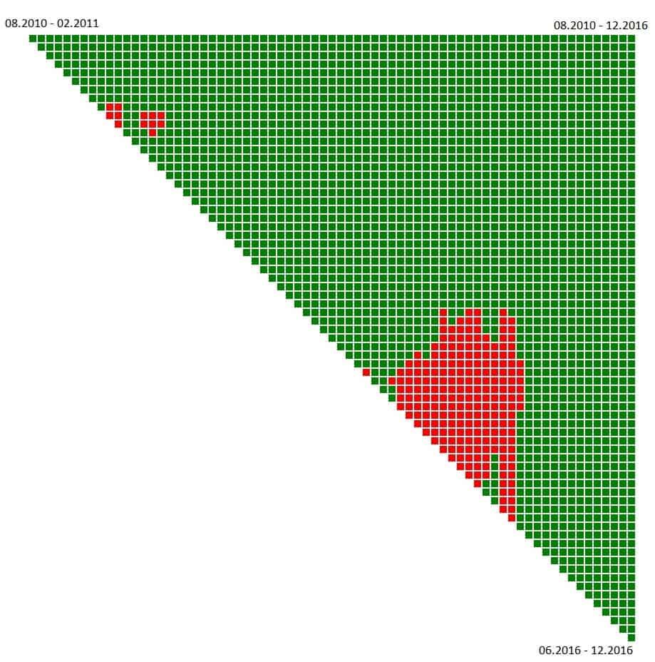 graph6mon