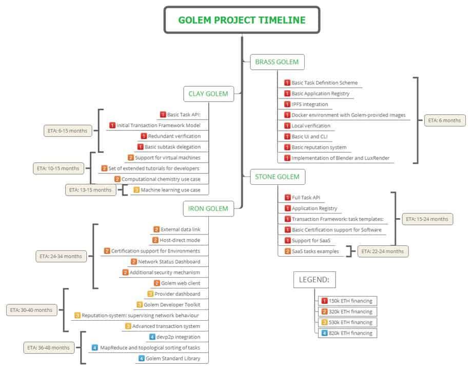 Source: Github Golem (https://github.com/golemfactory/golem/wiki/Roadmap)