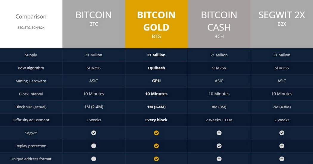 btg comparison