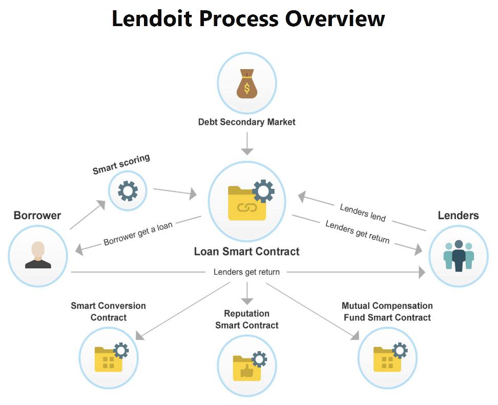 lendoit system