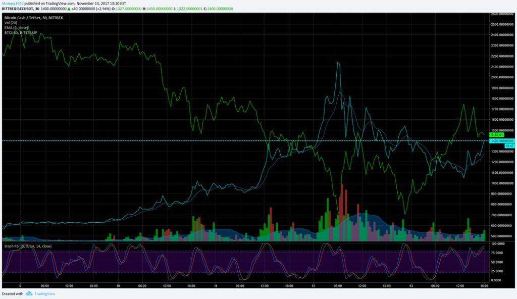 BCH_BTC_correlation