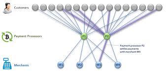 lightning network 2