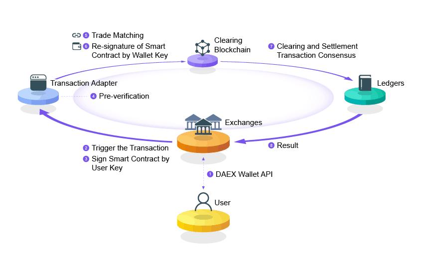 DAEX ICO Evaluation   CryptoPotato - Bitcoin & Cryptocurrency