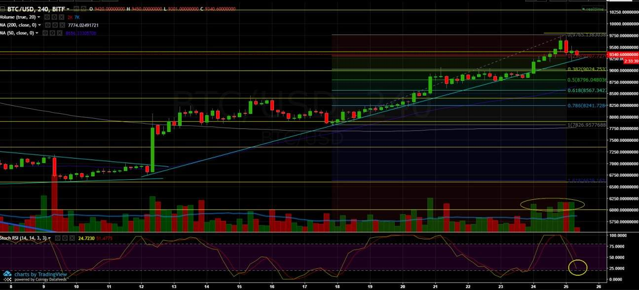 Bitcoin Analysis April 25