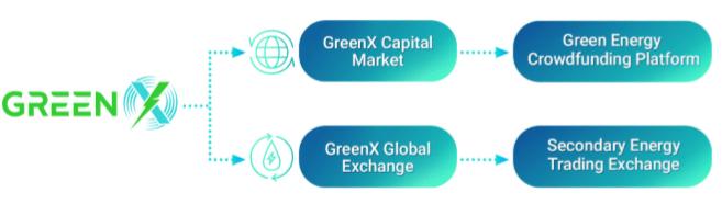 greenx2