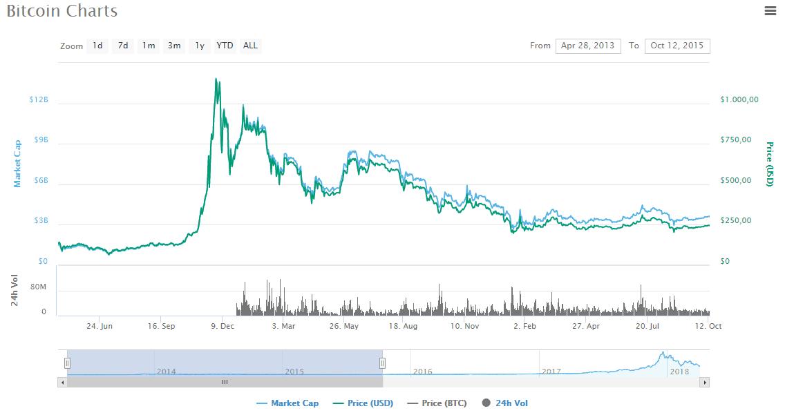 Grafik Bitcoin 2013 - 2015.