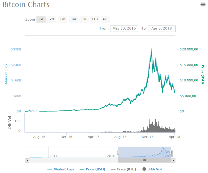 Grafik Bitcoin 2017-2018.