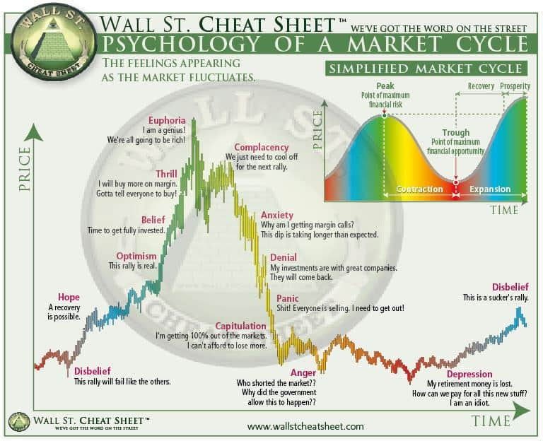 how to understand the psychology of cryptocurrency market