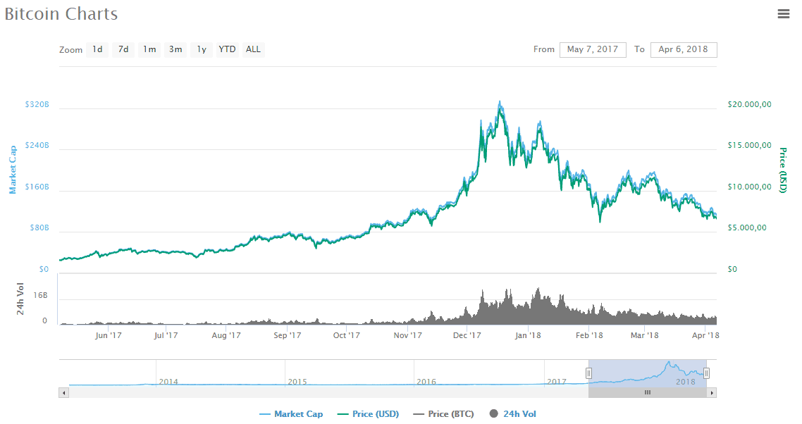 Chart from coinmarketcap.com showing the Bitcoin volume and price.