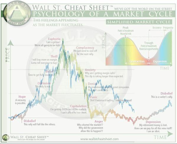 Qual è il modo migliore per fare trading di criptovalute?