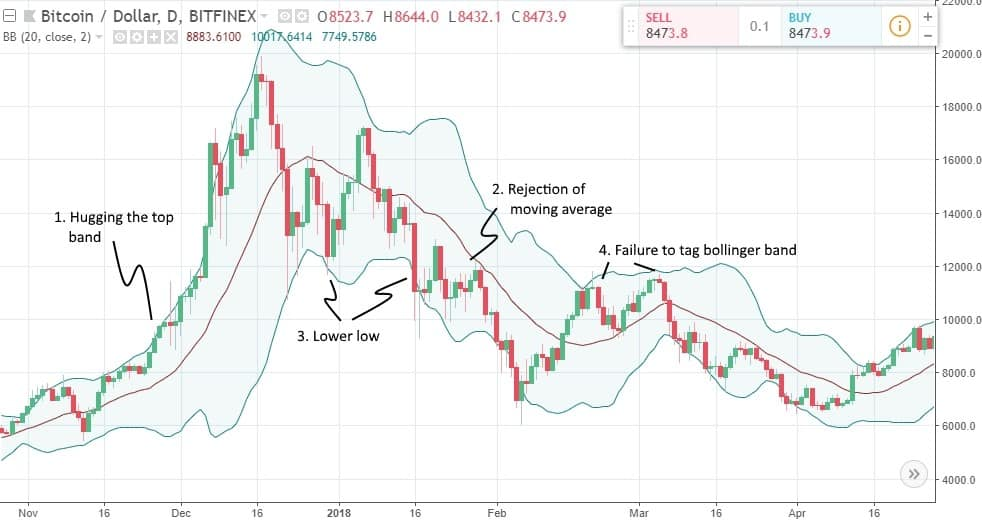 Technical analysis bollinger bands