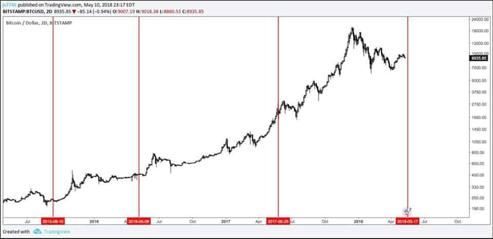 consensus effect btc