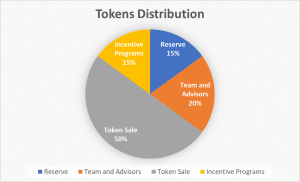 Kryptono_Token_distribution