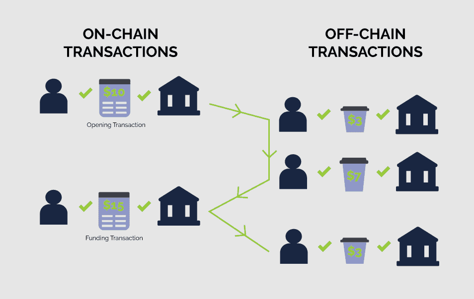Chain Transactions