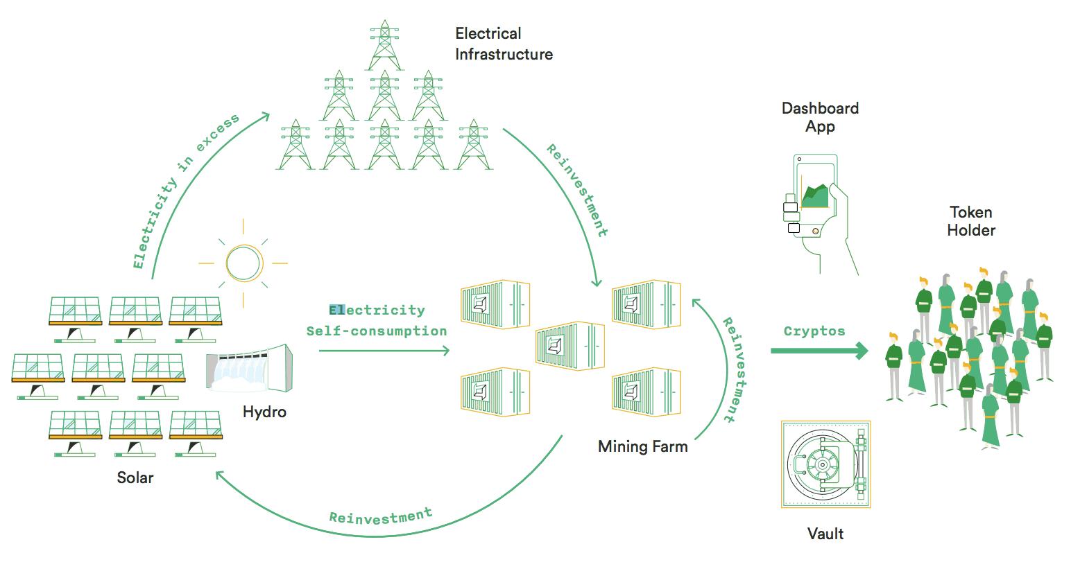 Bitcoin Factory Ecosystem