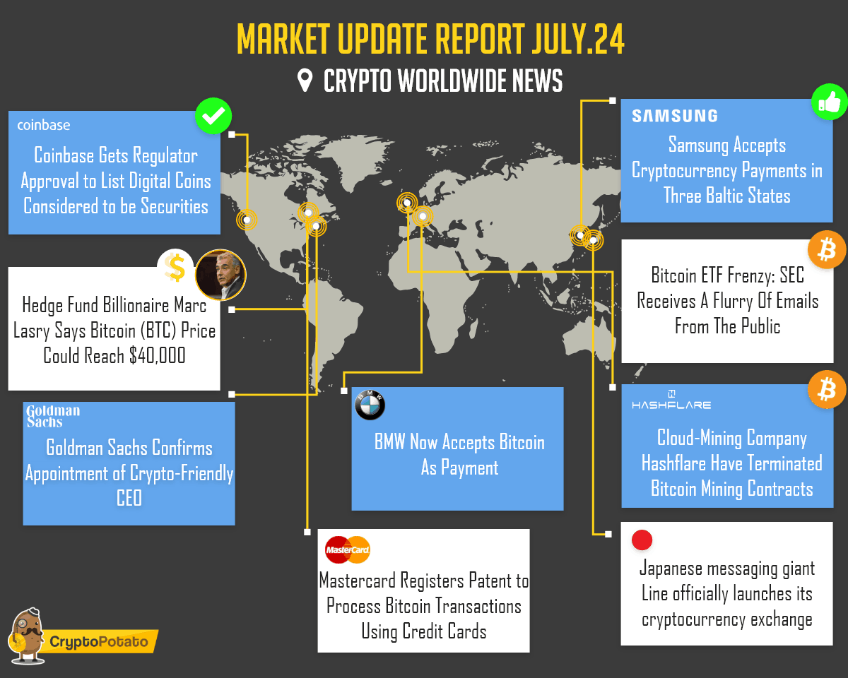 Market Update Report July.24