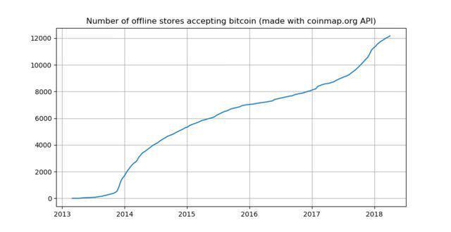 Bitcoin-minを受け入れるオフラインストア