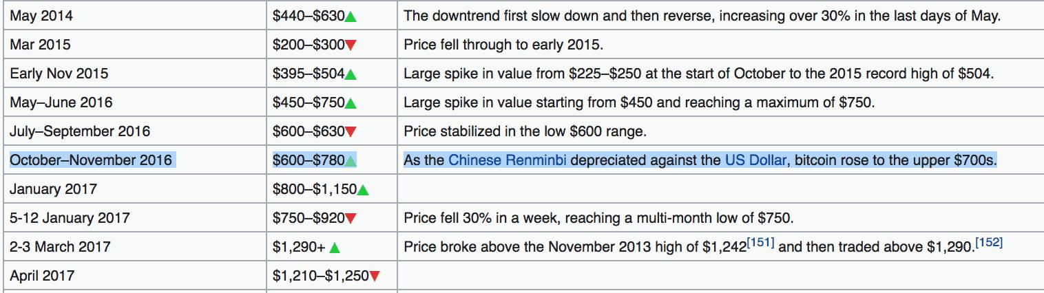 Price dates