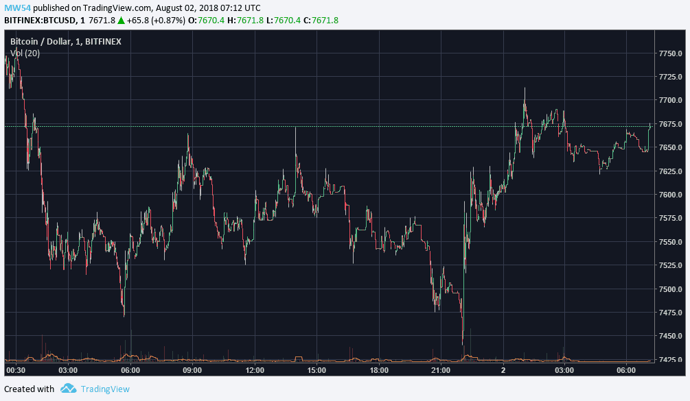 Market Watch BTC Chart