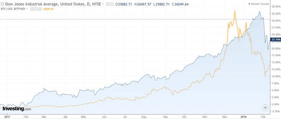 stock market and cryptocurrency correlation