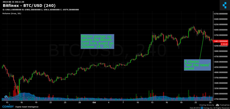Bitcoin_gold_pump_up
