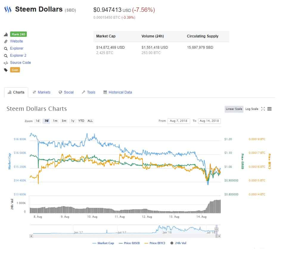 STEEM DOLLARS