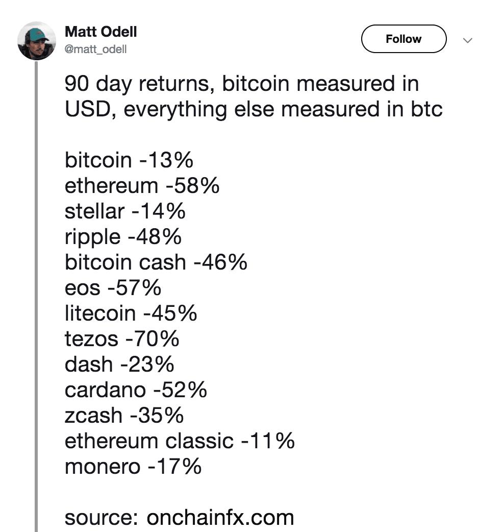 Bitcoin üstünlüğü Bitcoin Üstünlüğü Artarak Devam Ediyor. Uzun Vadede Bu Ne Anlama Gelir?
