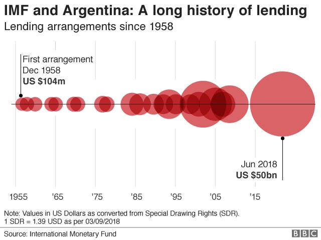 Argentina chart 2
