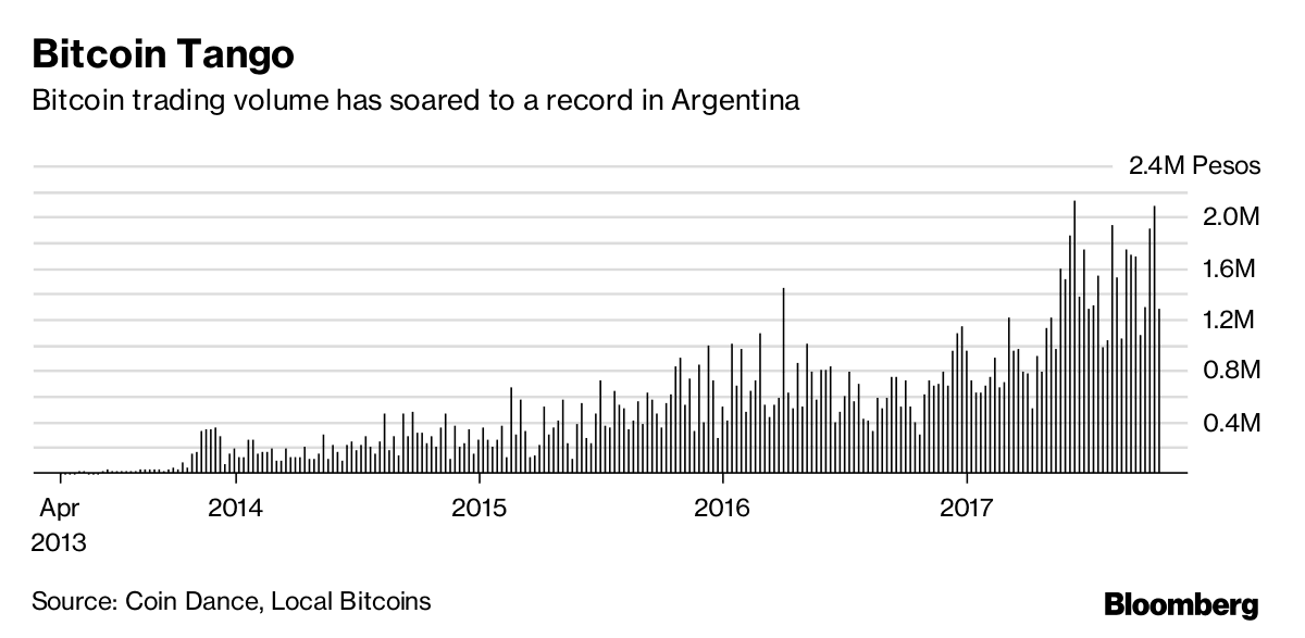 Argentina chart 3