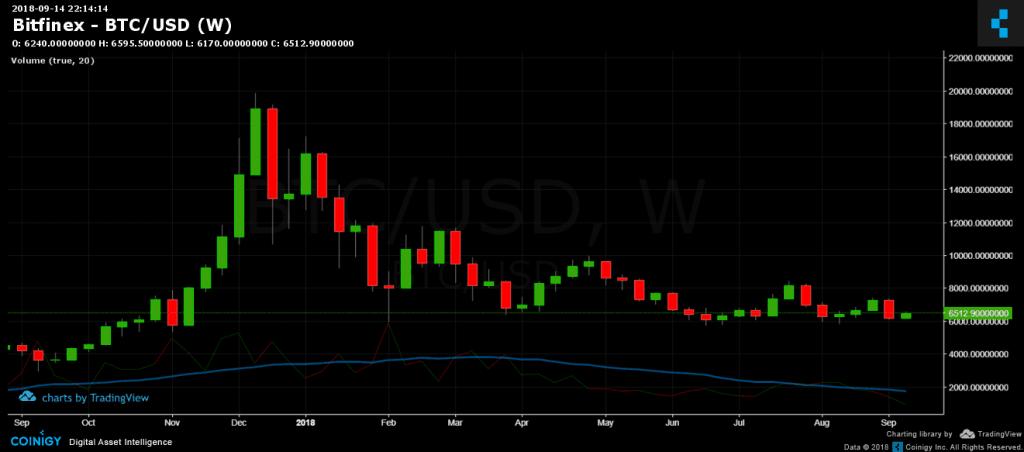 Bitcoin weekly chart