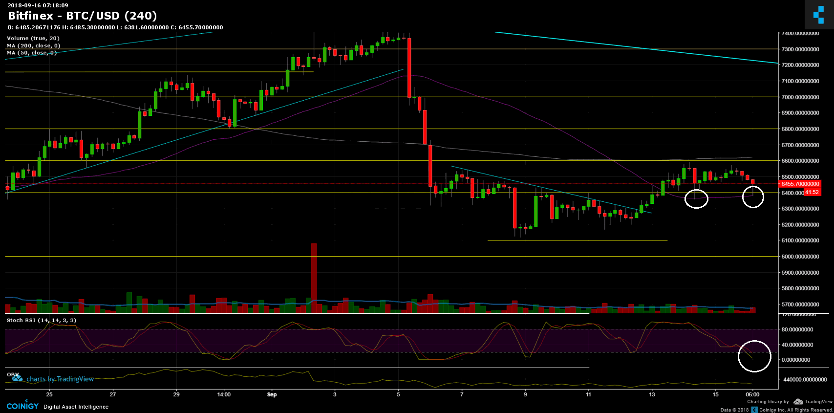 Price analysis of Bitcoin September 16: a new test of the critical support level