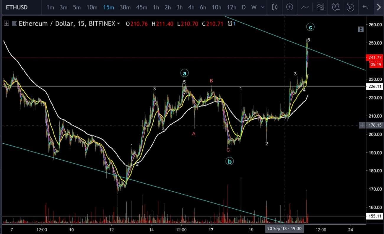 Ethereum Price Analysis Sep.22: Is ETH bullish again?