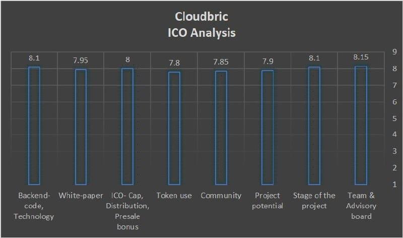 cloudbrick-score