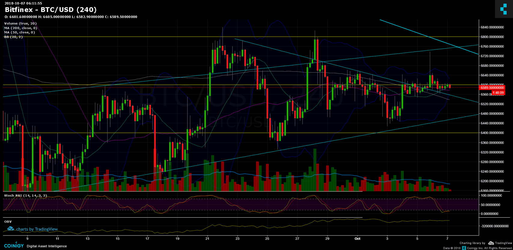 Bitcoin Price Analysis Oct.7: A possible move ahead?