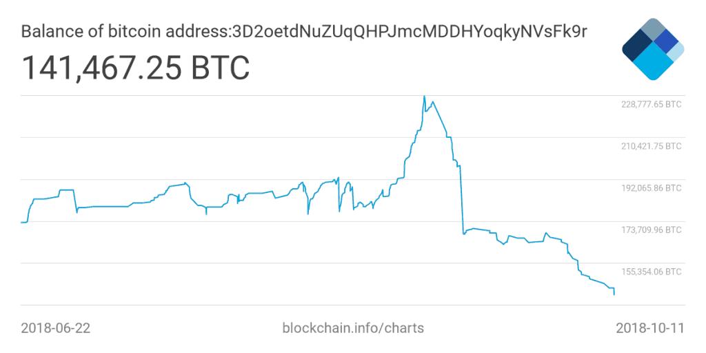 Bitfinex_balance