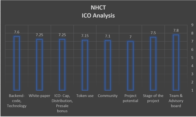 NHCT score
