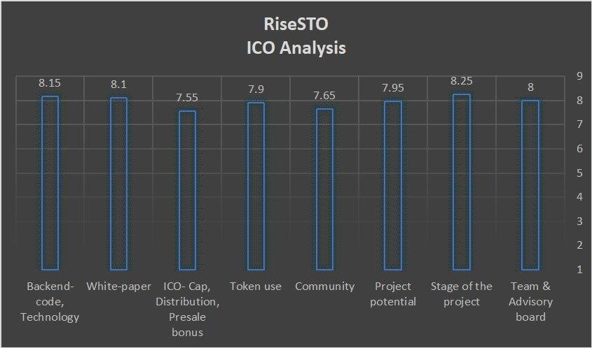 RiseSTO score