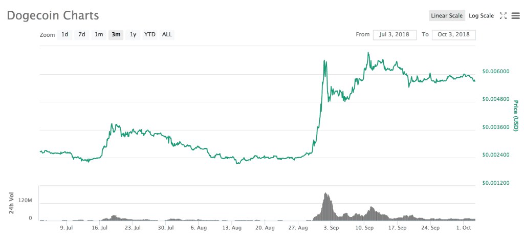 Dogecoin Price. Source: Coinmarketcap