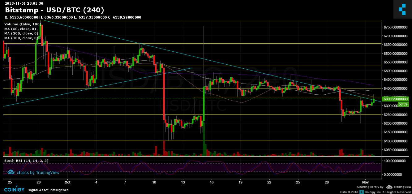 Price analysis of Bitcoin Nov.2: Resistance test for a possible shift towards the top