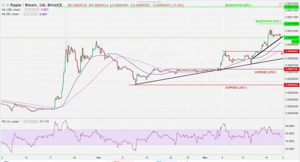 XRP-BTC 4H Chart.-min