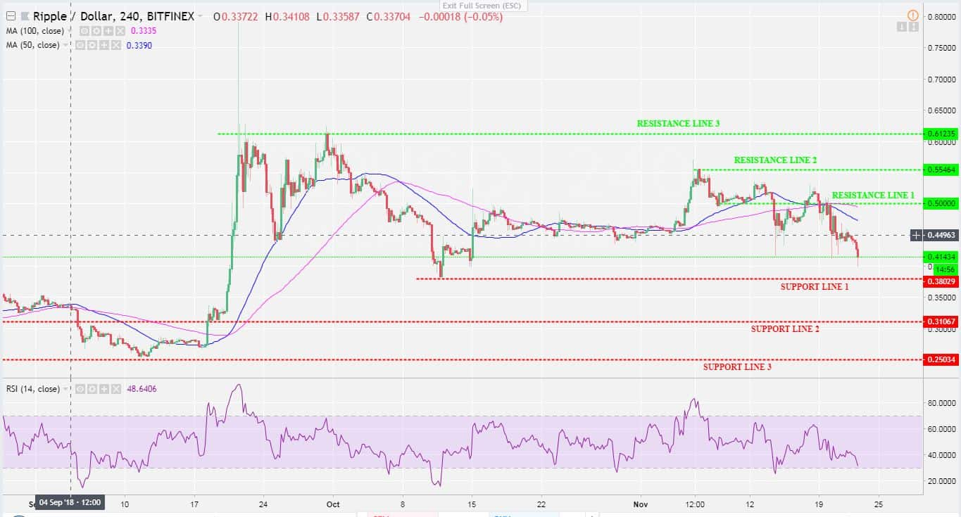 Ripple XRP Price Analysis Nov 23: Key support level reached