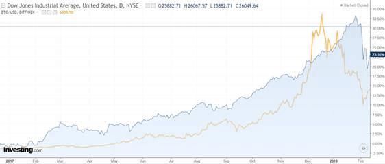 cryptocurrency stock market correlation