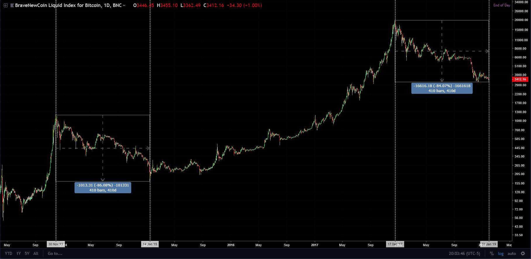 bitcoin_bearmarket_p1-min