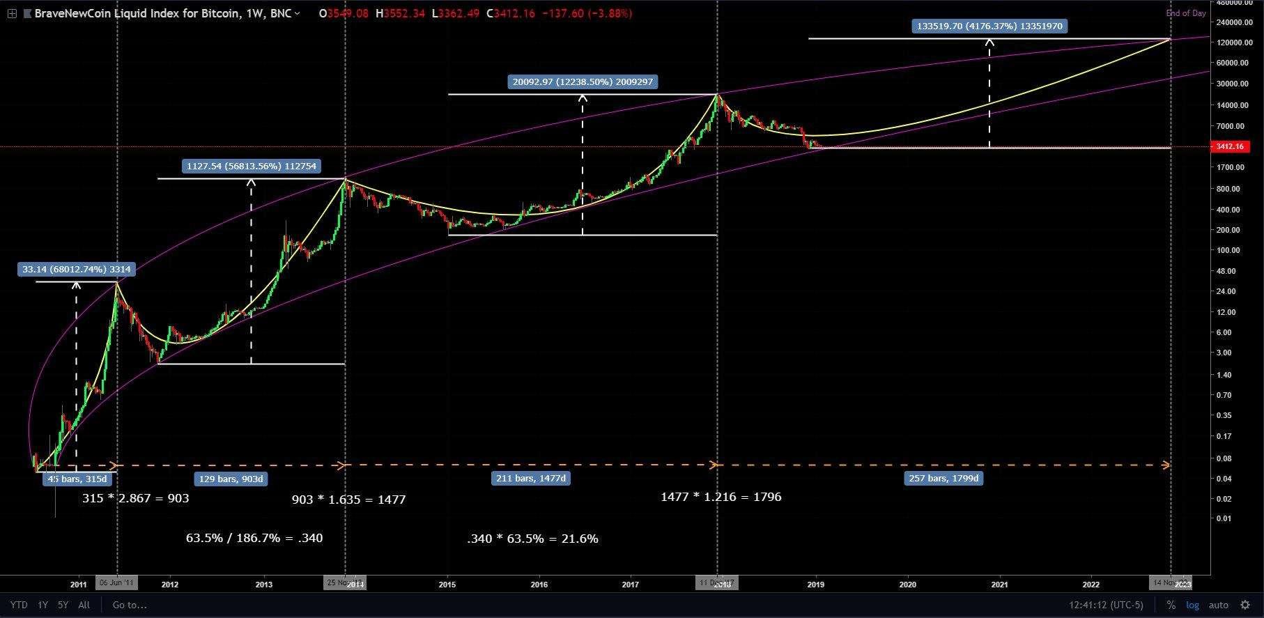 bitcoin_bearmarket_p2-min