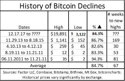 bitcoin_declines_feb19