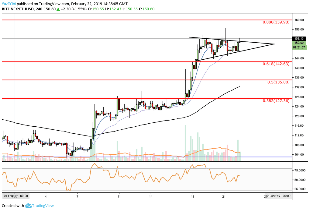 eth_usd_feb22_4h-min