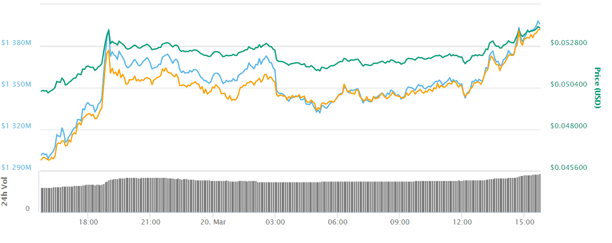 cryptocurrency cardano price